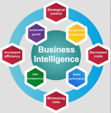Business Intelligence IT Services