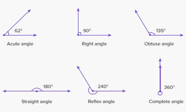Complete Angle