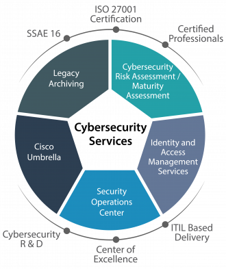Cybersecurity IT Services