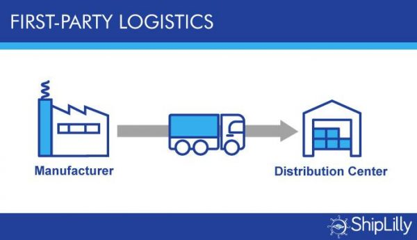 First Party Logistics