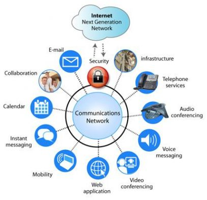 IT Communications Services