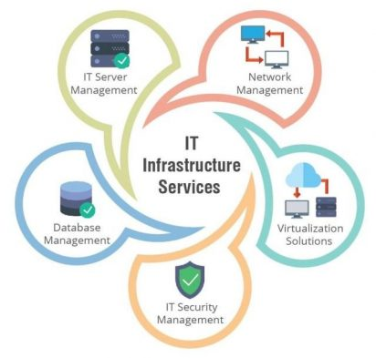 Network Infrastructure IT Services