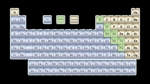 Non – Metallic Elements