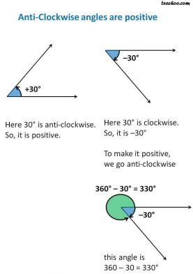 Positive Angle