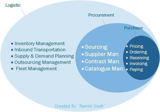 Procurement Logistics