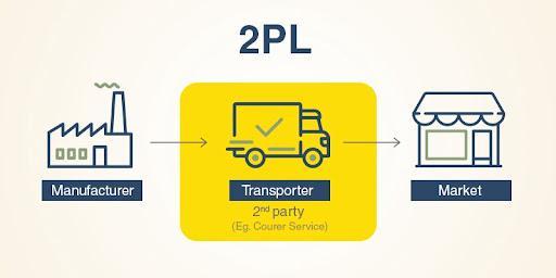 Second Party Logistics