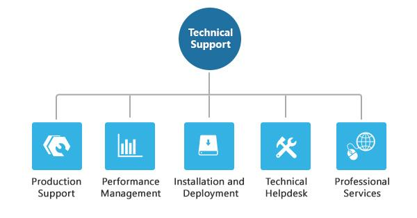 Technical Support IT Services