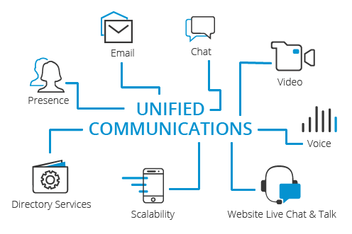 Unified Communications IT Services